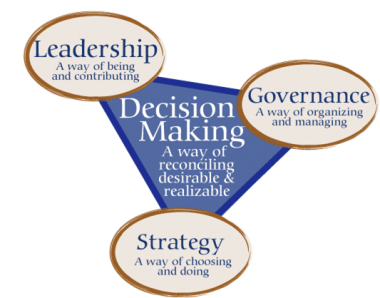 leadership and ethical decision making Eth8585 - section 6: leadership demands in ethical decision making the position of a mental health clinician is one that requires its practitioners to take a leadership position and operate from a position of authority.